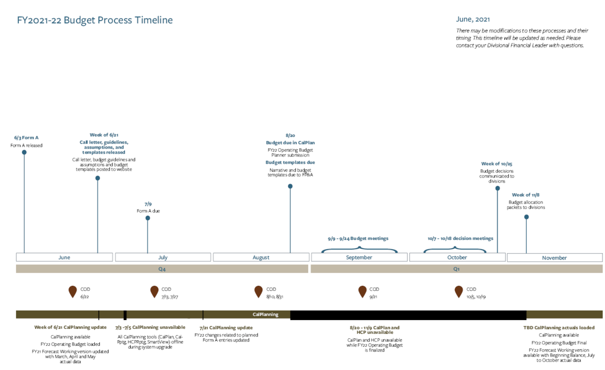 budget process timeline with August 20 due date for templates