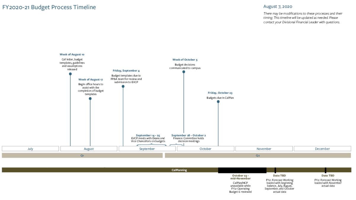 budget process timeline