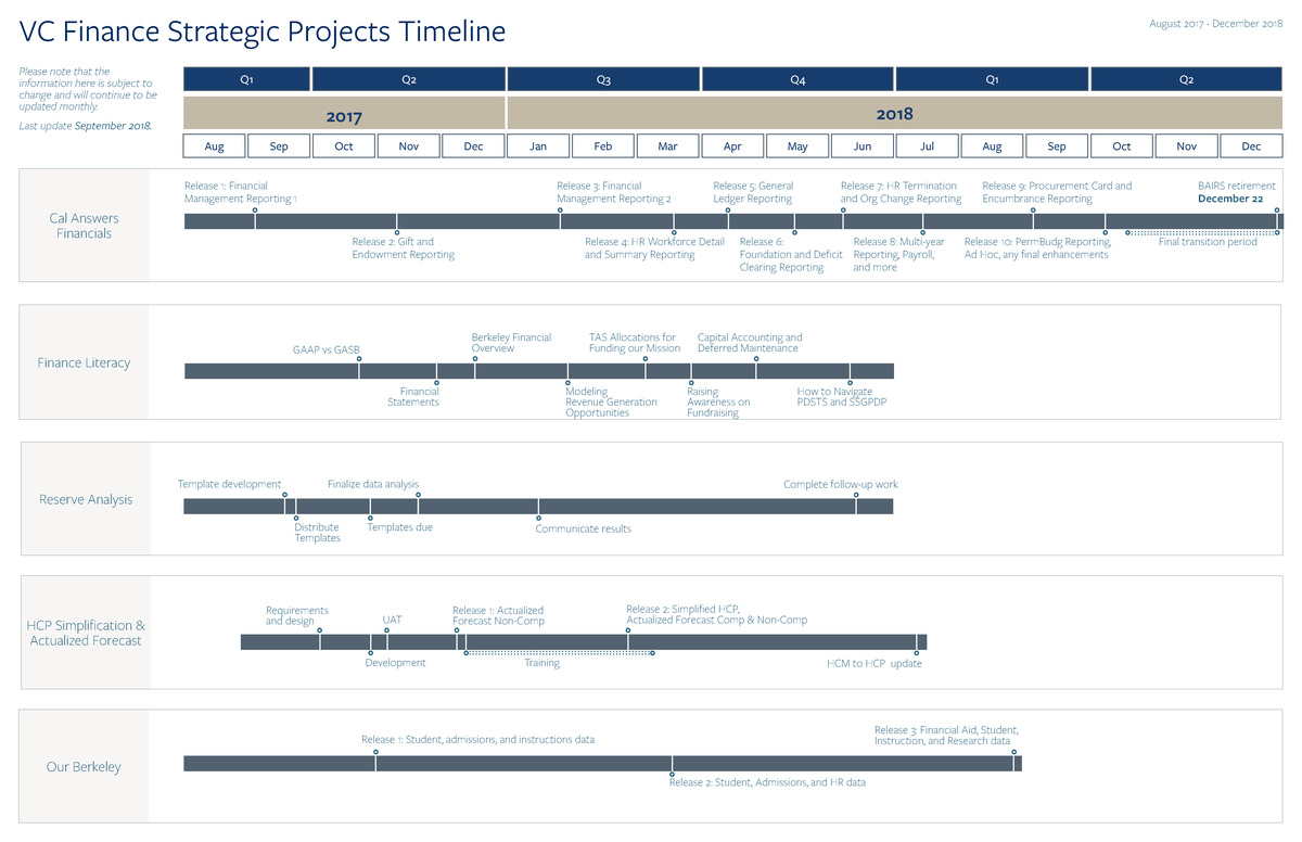 strategic projects timeline office of the chief financial officer