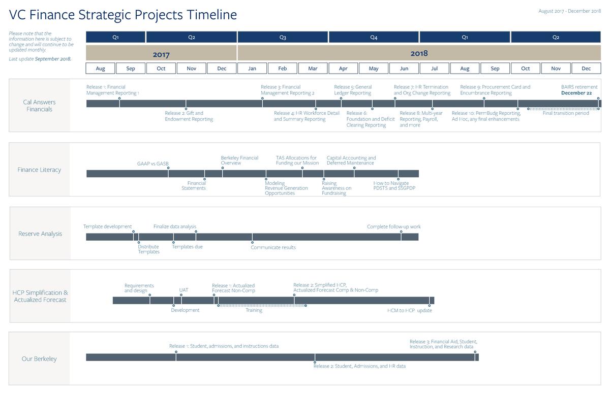 vcf_strategic_projects_timeline_sept2018